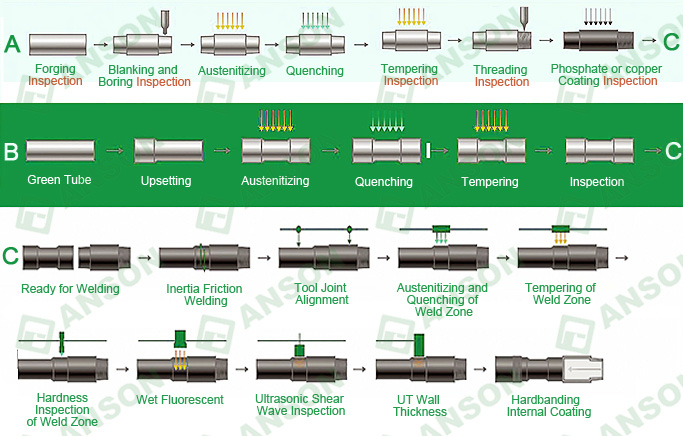 Production process of drill pipe