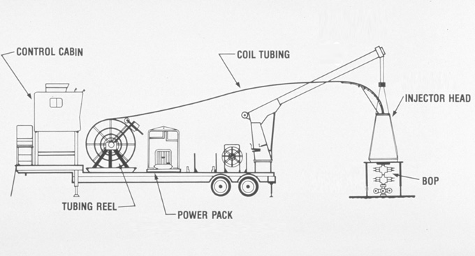 what is coiled tubing