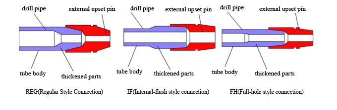 How to distinguish the thread of oil pipeline?