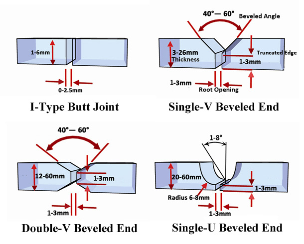Issues Of Pipeline Welded Joints And Pipeline Beveled Ends